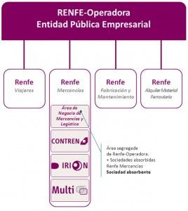 Infografía de la nueva Renfe Operadora facilitada por la empresa.