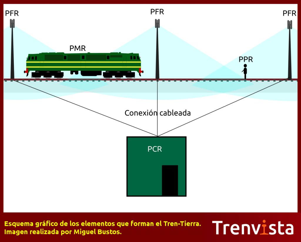 Esquema gráfico de los elementos que forman el Tren-Tierra. Imagen realizada por Miguel Bustos.