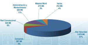 La dotación de los Presupuestos Generales del Estado 2016 para el ferrocarril. Foto: Ministerio de Fomento.