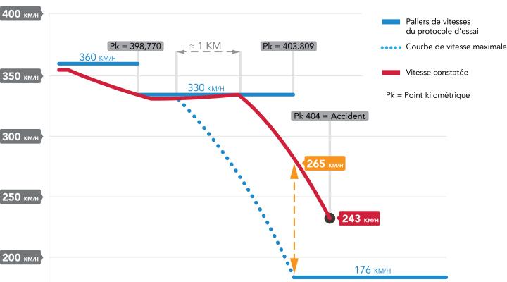 Esquema de velocidades del tramo publicado por Global Rail News.