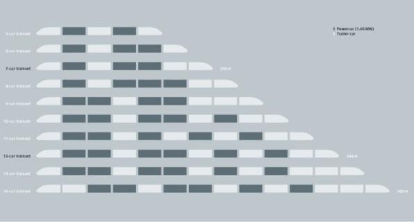 Composiciones posibles de los trenes ICE 4. El color blanco indica que es un remolque y el color gris que es un motor intermedio. Imagen © Siemens Mobility.