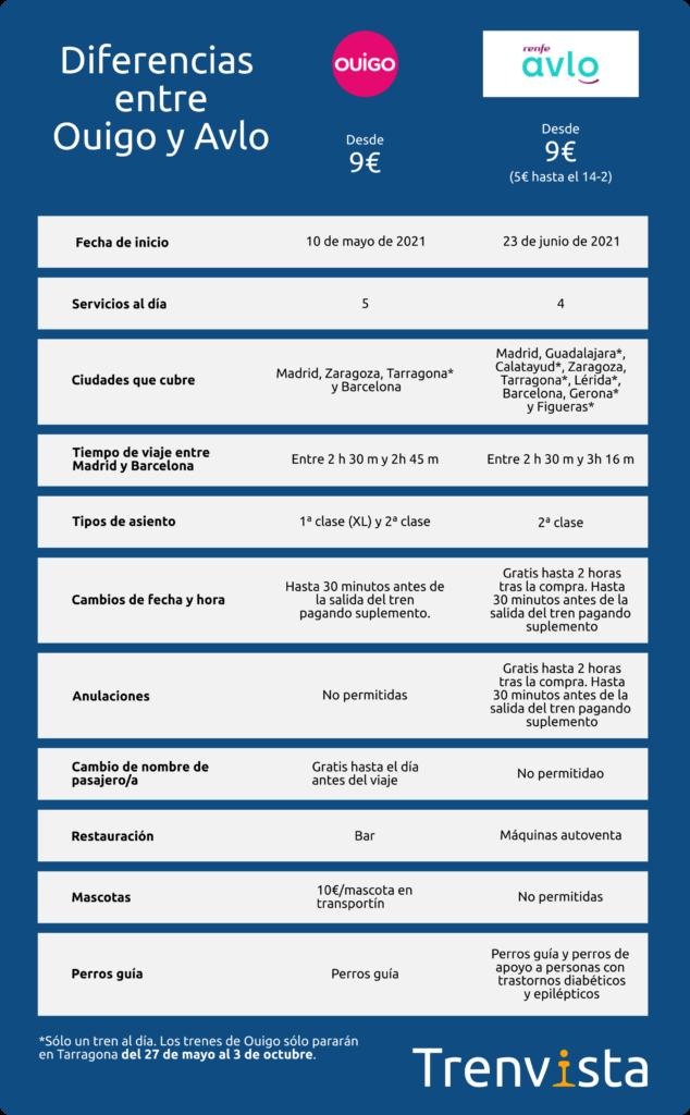 Tabla comparativa de las diferencias entre Ouigo y Avlo